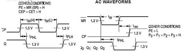 74ls160 芯片同步十进制计数器(直接清零)