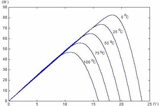 图23 不同温度下对太阳能电池i-v 曲线的影响