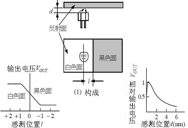 光电编码器实物接线图