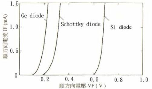 图13 阻隔二极管的特性 我们将根据厂商所提供的数据,建立本系统所使用的太阳能模块Solar Module SP75的数学模式,来分析在不同大气条件下太阳能电池输出特性的变化。SP75是由36个单结晶硅太阳能电池,所构成75峰瓦(Peak Watt)的模块,如图14及图15所示。根据本节的描述,太阳能电池的模式可表示为图16 的等效电路(忽略R sh下),可以再简化为图17的等效电路。