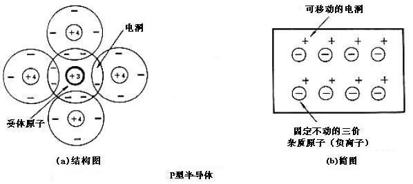 >> 半导体制冷工作原理