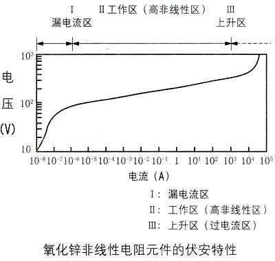 >> sdr压敏电阻器产品系列