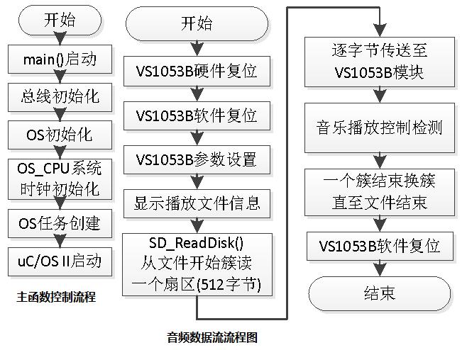 采用stm32单片机基于ucos